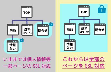 サイト全体をSSL化